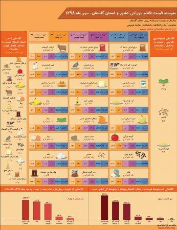 اینفوگرافیک متوسط قیمت اقلام خوراکی کشور و استان گلستان-مهر ماه 1398