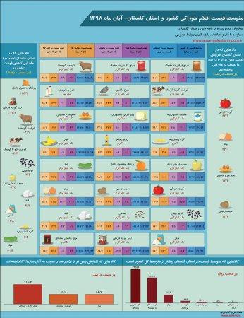 اینفوگرافیک متوسط قیمت اقلام خوراکی کشور و استان گلستان-آبان ماه 1398