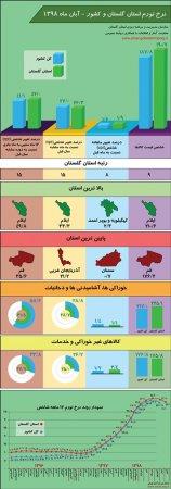 اینفوگرافیک نتایج طرح آمارگیری از قیمت کالاها و خدمات مصرفی خانوار(نرخ تورم) استان گلستان و کشور - آبان ماه 1398