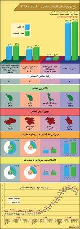اینفوگرافیک نتایج طرح آمارگیری از قیمت کالاها و خدمات مصرفی خانوار(نرخ تورم) استان گلستان و کشور - آذر ماه 1398