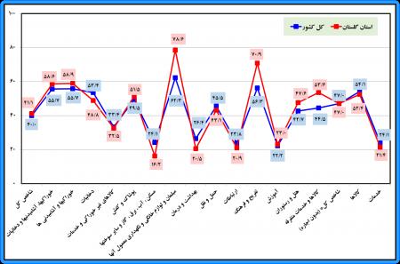 گزارش شاخص قیمت کالاها و خدمات مصرفی کل خانوارهاي استان گلستان و کشور- آذرماه سال 1398