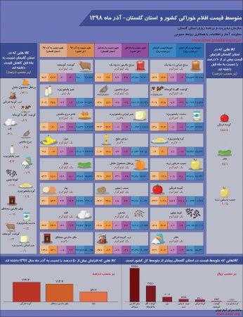 اینفوگرافیک متوسط قیمت اقلام خوراکی کشور و استان گلستان-آذر ماه 1398