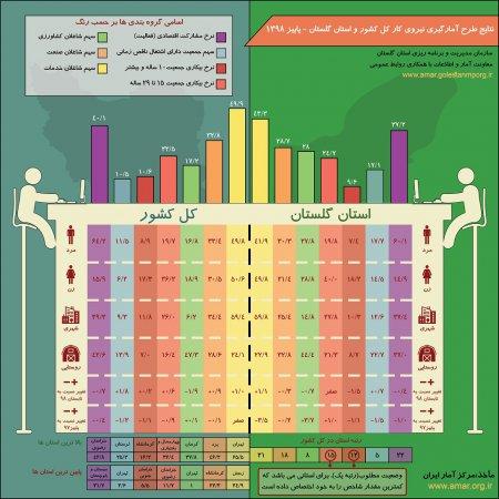 اینفوگرافیک نتایج طرح آمارگیری نیروی کار کل کشور و استان گلستان - پاییز 1398