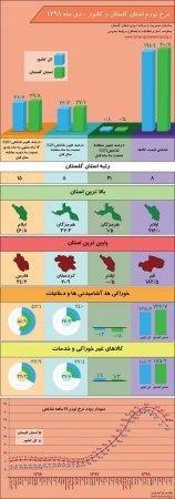 اینفوگرافیک نرخ تورم استان گلستان و کشور - دی ماه 1398