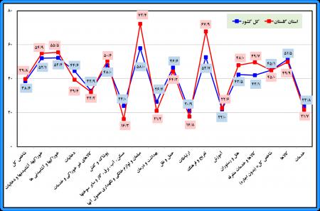 گزارش شاخص قیمت کالاها و خدمات مصرفی کل خانوارهاي استان گلستان و کشور- دی ماه سال 1398