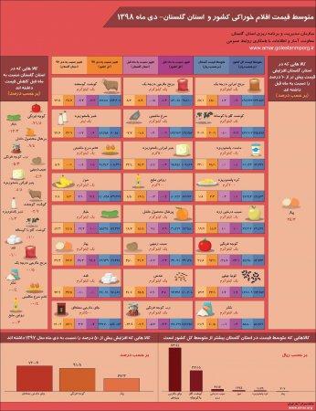 اینفوگرافیک متوسط قیمت اقلام خوراکی کشور و استان گلستان-دی ماه 1398