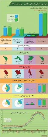 اینفوگرافیک نرخ تورم استان گلستان و کشور - بهمن ماه 1398