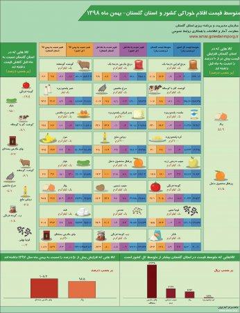 اینفوگرافیک متوسط قیمت اقلام خوراکی کشور و استان گلستان-بهمن ماه 1398