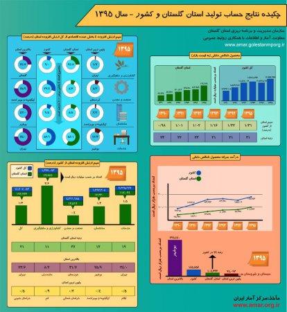 اینفوگرافیک نتایج حساب تولید استان گلستان و کشور(4بخشی و 18بخشی) - سال 1395