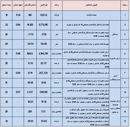 گزارش نتایج طرح آمارگیری از کارگاههای صنعتی 10 نفرکارکن و بیشتر استان گلستان و کشور - سال 1396