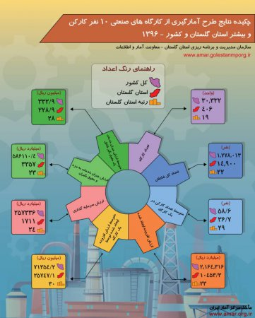 اینفوگرافیک نتایج طرح آمارگیری از کارگاههای صنعتی 10 نفرکارکن و بیشتر استان گلستان و کشور - سال 1396