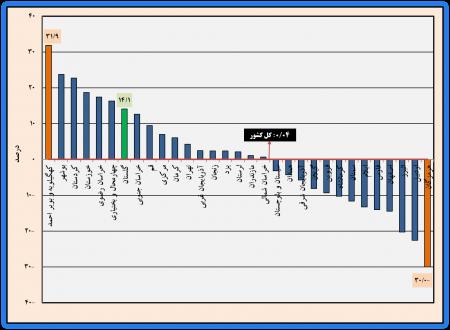 خلاصه نتایج طرح آمارگیری از معادن در حال بهرهبرداری استان گلستان و کشور - سال 1397