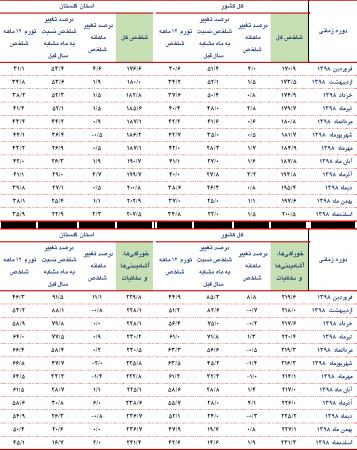 گزارش شاخص قیمت کالاها و خدمات مصرفی کل خانوارهاي استان گلستان و کشور- اسفندماه سال 1398