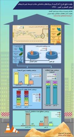 اینفوگرافیک طرح آمارگیری از پروانه های ساختمانی صادره توسط شهرداری های استان گلستان و کشور-سال 1397