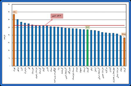 نتایج طرح آمارگیری نیروی کار – زمستان 1398