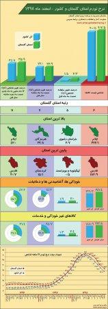 اینفوگرافیک نرخ تورم استان گلستان و کشور - اسفند ماه 1398