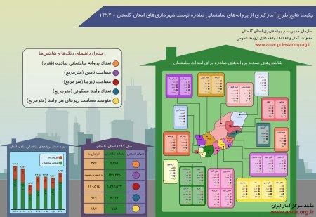 اینفوگرافیک طرح آمارگیری از پروانه های ساختمانی صادره توسط شهرداری های استان گلستان-سال 1397