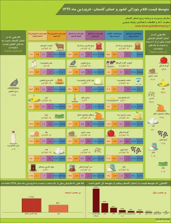 اینفوگرافیک متوسط قیمت اقلام خوراکی کشور و استان گلستان-فروردین ماه 1399