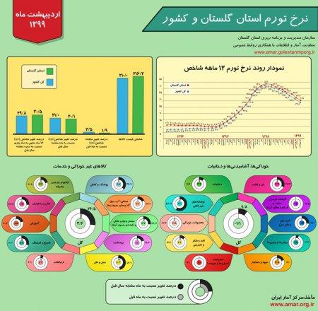 اینفوگرافیک نرخ تورم استان گلستان و کشور - اردیبهشت ماه 1399