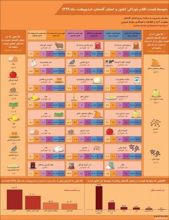 اینفوگرافیک متوسط قیمت اقلام خوراکی کشور و استان گلستان-اردیبهشت ماه 1399