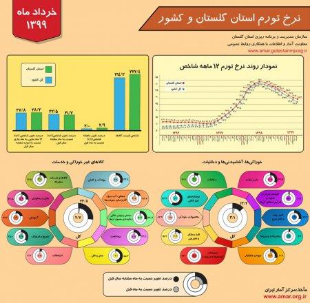 اینفوگرافیک نرخ تورم استان گلستان و کشور - خرداد ماه 1399
