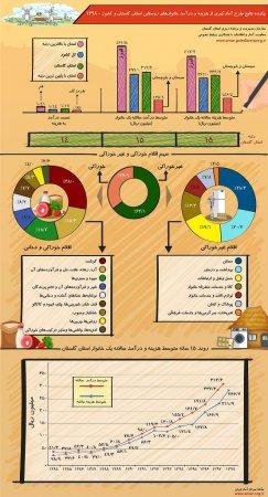اینفوگرافیک نتایج طرح آمارگیری از هزینه و درآمد خانوارهای استان گلستان و کشور 1398