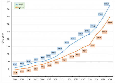 نتایج طرح آمارگیری هزینه و درآمد خانوارهای شهری و روستایی  1398