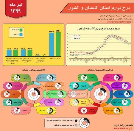 اینفوگرافیک نرخ تورم استان گلستان و کشور - تیر ماه 1399