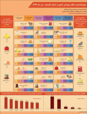 اینفوگرافیک متوسط قیمت اقلام خوراکی کشور و استان گلستان-تیر ماه 1399