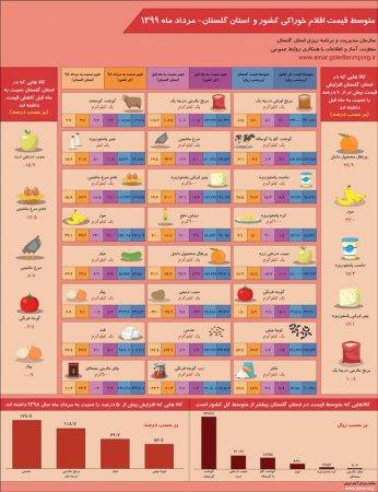 اینفوگرافیک متوسط قیمت اقلام خوراکی کشور و استان گلستان-مرداد ماه 1399