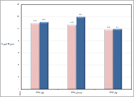 نتایج طرح آمارگیری نیروی کار – بهار 1399