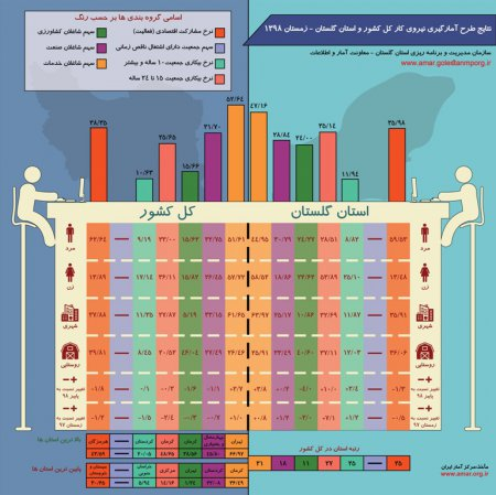 اینفوگرافیک نتایج طرح آمارگیری نیروی کار کل کشور و استان گلستان - زمستان 1398