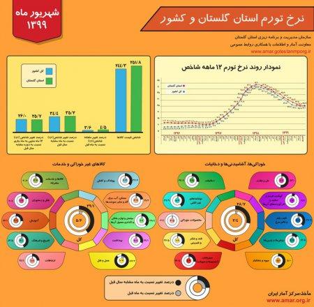 اینفوگرافیک نرخ تورم استان گلستان و کشور - شهریور ماه 1399