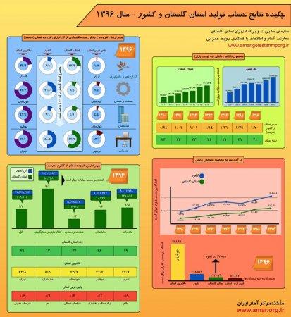 اینفوگرافیک نتایج حساب تولید استان گلستان و کشور - سال 1396