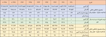 بررسی روند 7 ساله (1390-96) حساب تولید استان گلستان و کشور