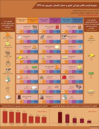 اینفوگرافیک متوسط قیمت اقلام خوراکی کشور و استان گلستان-شهریور ماه 1399