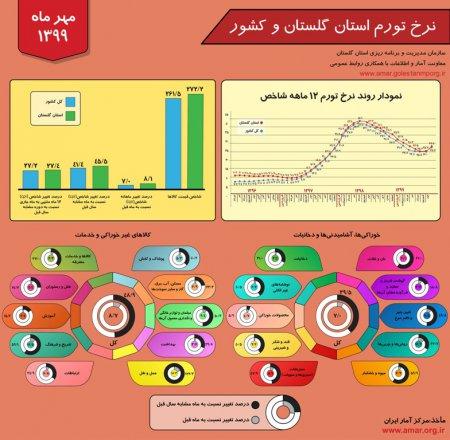 اینفوگرافیک نرخ تورم استان گلستان و کشور - مهر ماه 1399