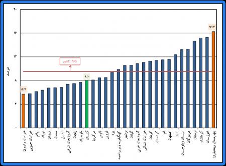 چکیده نتایج طرح آمارگیری نیروی کار – تابستان 1399