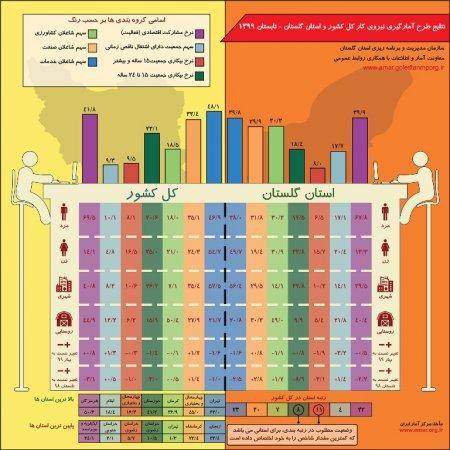 اینفوگرافیک نتایج طرح آمارگیری نیروی کار کل کشور و استان گلستان - تابستان 1399