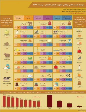 اینفوگرافیک متوسط قیمت اقلام خوراکی کشور و استان گلستان-مهر ماه 1399