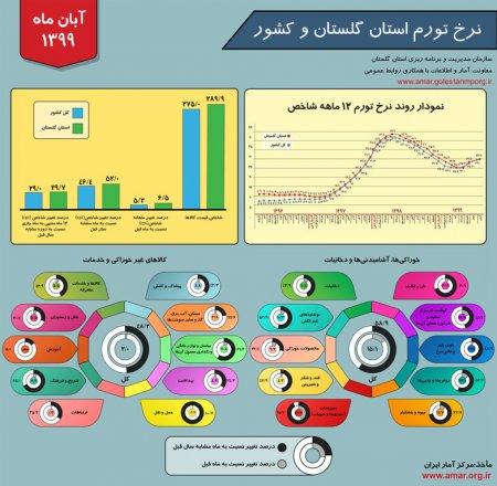 اینفوگرافیک نرخ تورم استان گلستان و کشور - آبان ماه 1399