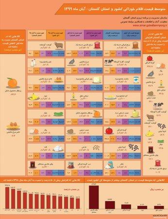 اینفوگرافیک متوسط قیمت اقلام خوراکی کشور و استان گلستان-آبان ماه 1399