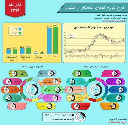اینفوگرافیک نرخ تورم استان گلستان و کشور - آذر ماه 1399