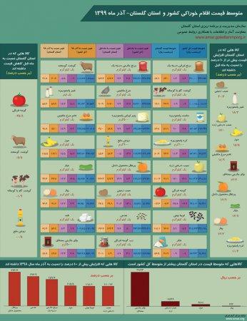 اینفوگرافیک متوسط قیمت اقلام خوراکی کشور و استان گلستان-آذر ماه 1399