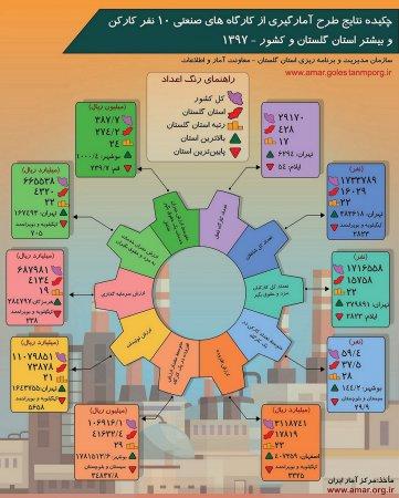 اینفوگرافیک نتایج طرح آمارگیری از کارگاههای صنعتی 10 نفر کارکن و بیشتر سال 1397
