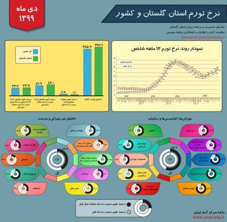 اینفوگرافیک نرخ تورم استان گلستان و کشور - دی ماه 1399