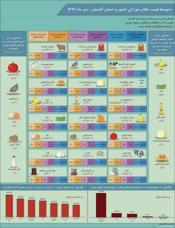 اینفوگرافیک متوسط قیمت اقلام خوراکی کشور و استان گلستان- دی ماه 1399