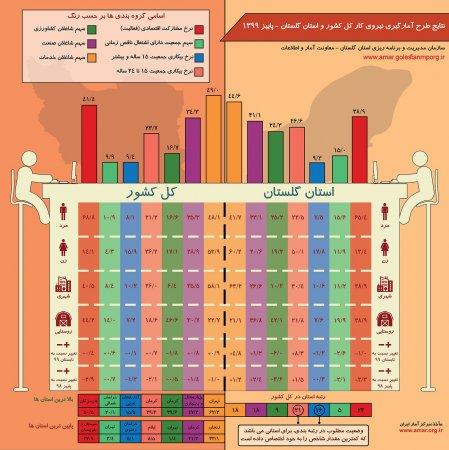 اینفوگرافیک نتایج طرح آمارگیری نیروی کار کل کشور و استان گلستان-پاییز 1399