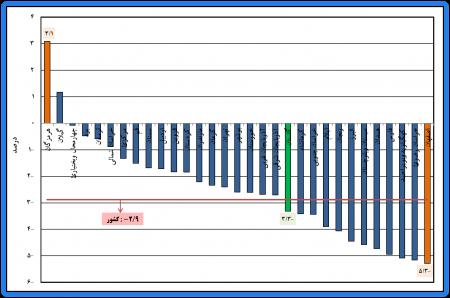 چکیده نتایج طرح آمارگیری نیروی کار – پاییز 1399