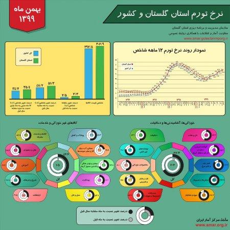 اینفوگرافیک نرخ تورم استان گلستان و کشور - بهمن ماه 1399
